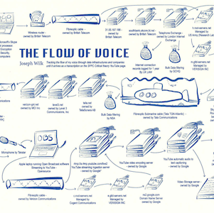 Diagram showing the flow of data for a voice call to NYC.
